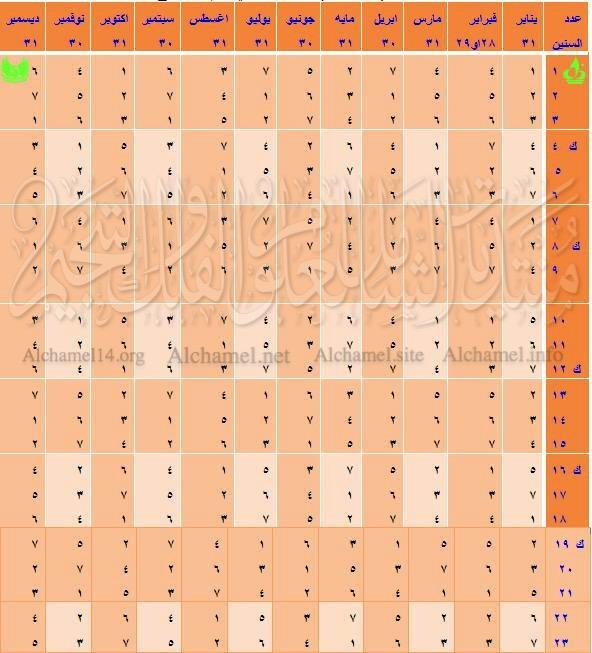 التقويم الرومي,التقويم الشمسي